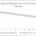 Average and Marginal Cost vs Units Produced (log-log)