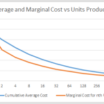Average and Marginal Cost vs Units Produced